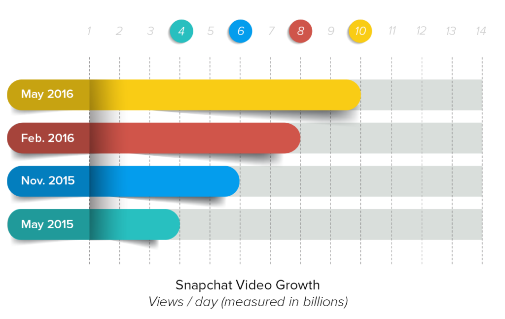 online video growth chart snapchat