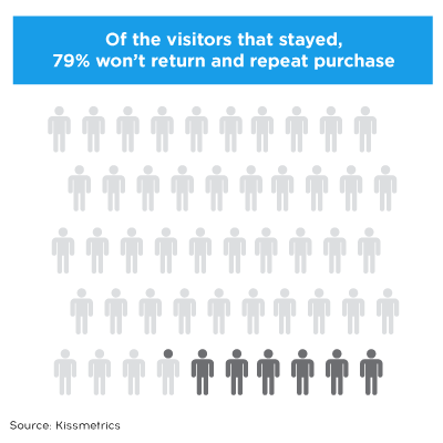 79 Of the visitors that stayed, won`t return and repeat purchase