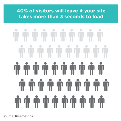 40% of visitors will leave if your site takes more than 3 seconds to load