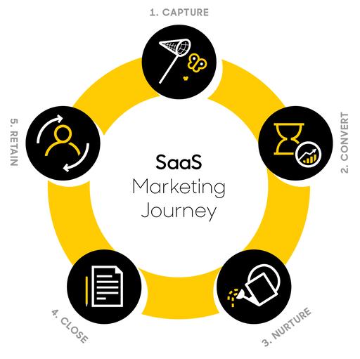 saas marketing journey